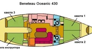Схема яхты Benetau Oceanic 43