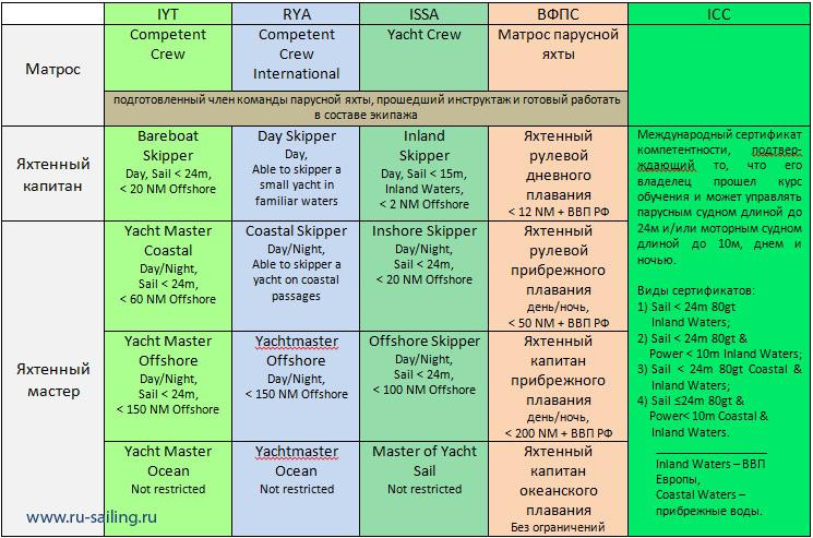 Сравнительная таблица IYT, RYA, ISSA, ICC, ВФПС. Ru-sailing